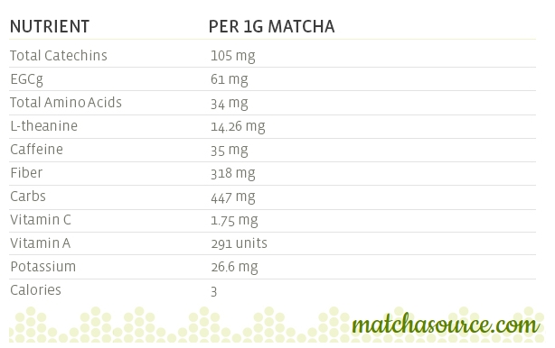 matcha nutritional facts